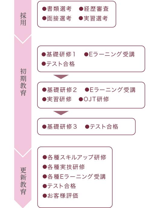 ナニーの選考&教育プロセス